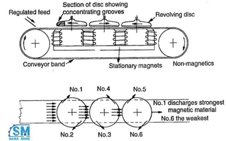 جداکننده دیسکی