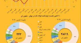 تولید فولاد خام در ایران و جهان