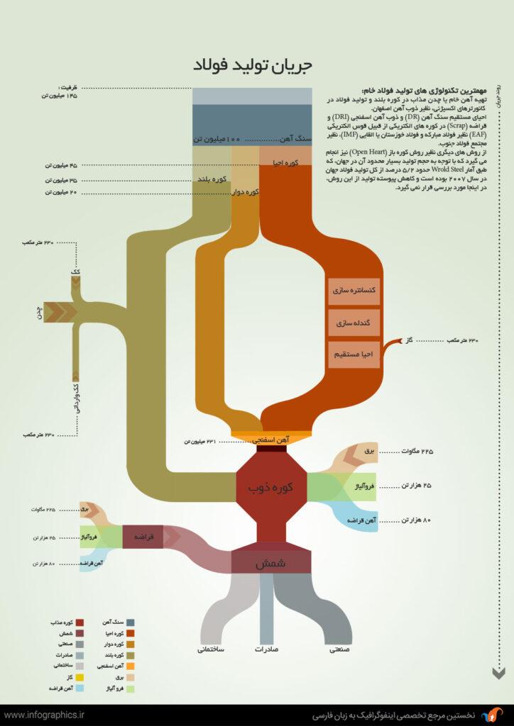 جریان تولید فولاد