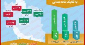 رتبه معادن فعال در کشور به تفکیک ماده معدنی