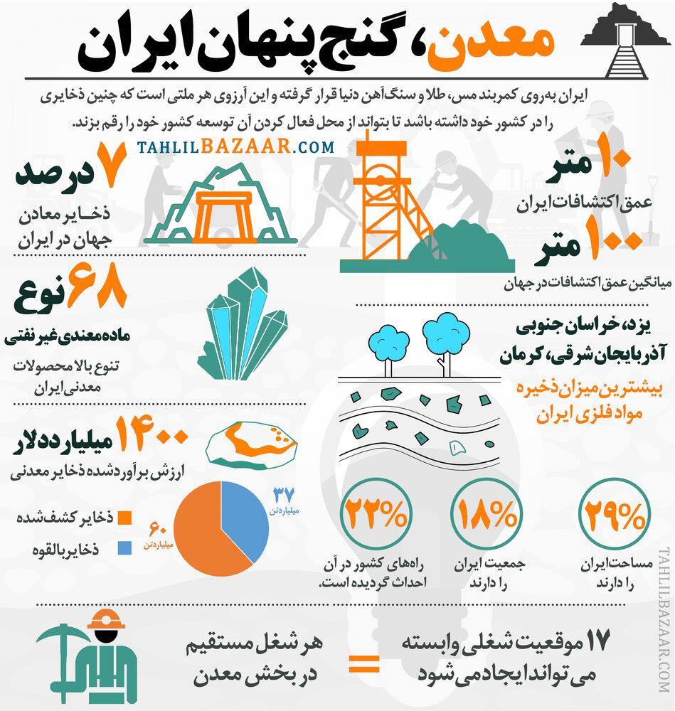 معدن،گنج پنهان ایران