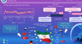 تجارت کالایی بدون نفت خام ایران دو ماه نخست 1400