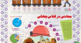 معدن ایران در یک نگاه