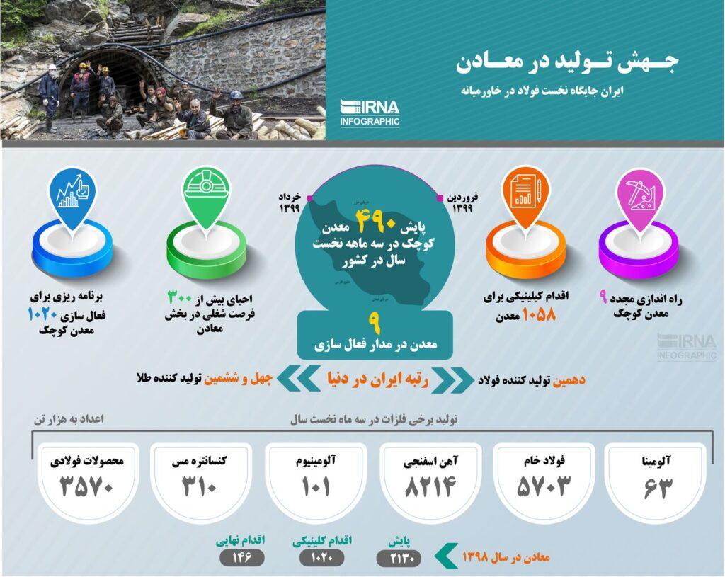 ایران جایگاه نخست فولاد در خاورمیانه