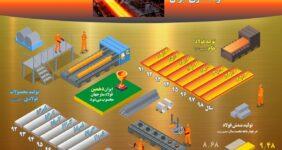 دستاوردهای صنعت فولاد سازی ایران
