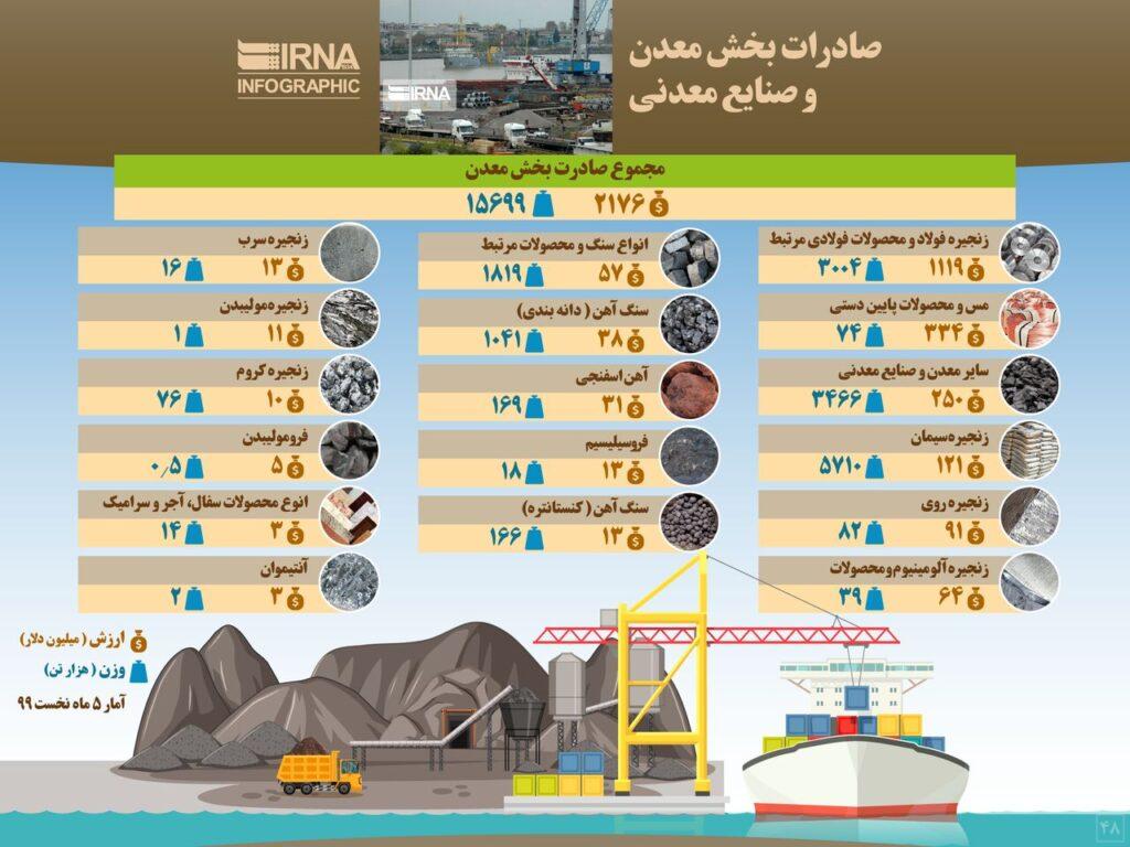 صادرات بخش معدن و صنایع معدنی