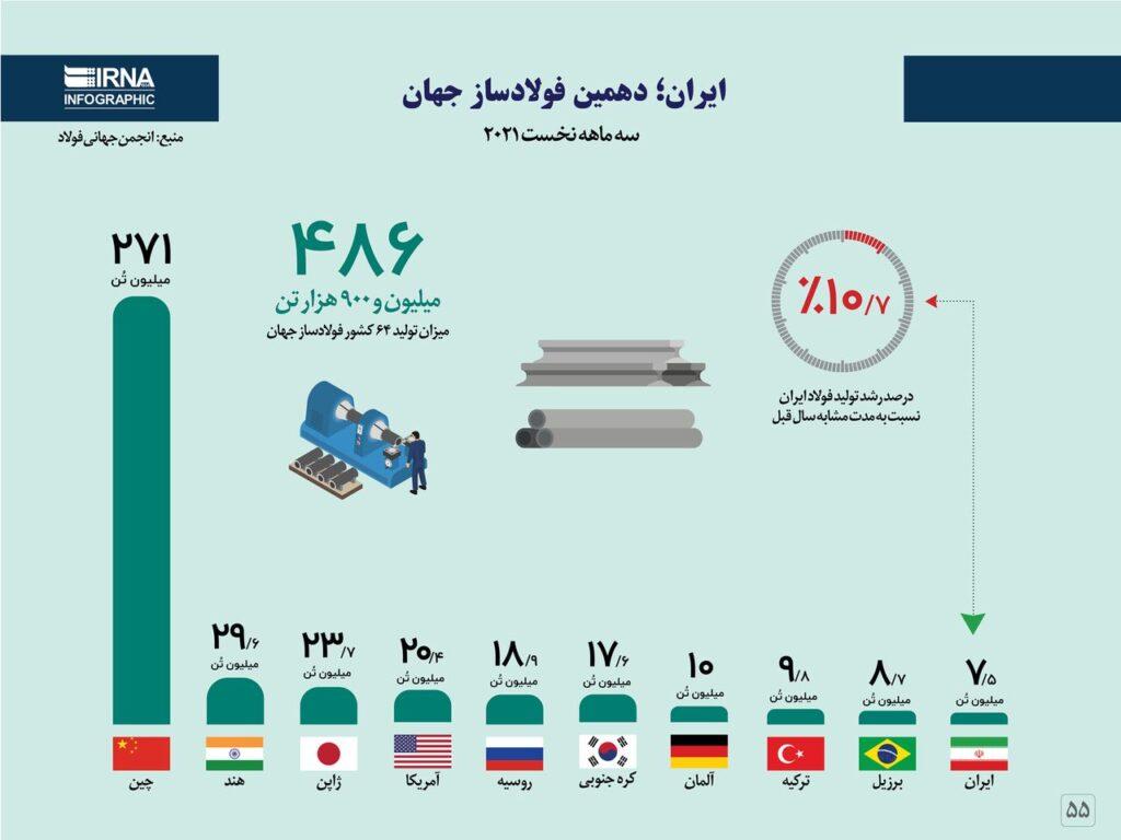ایران؛ دهمین فولادساز جهان